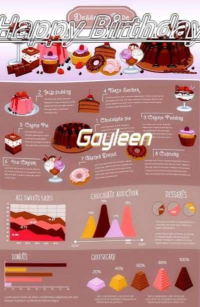 Happy Birthday Cake for Gayleen
