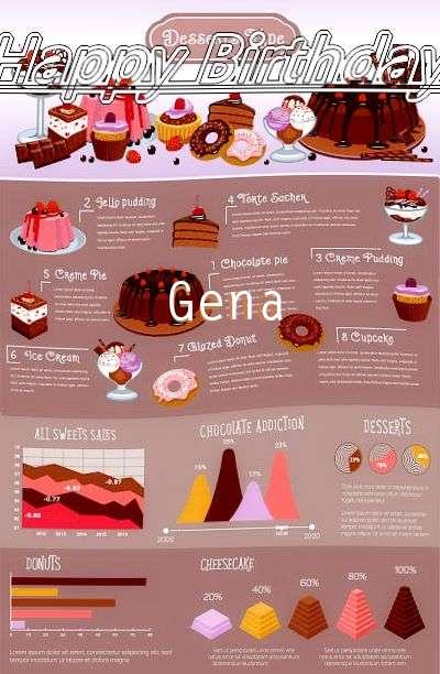 Happy Birthday Cake for Gena