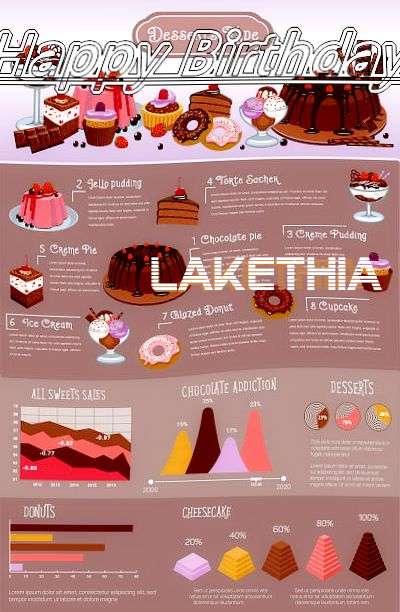 Happy Birthday Cake for Lakethia