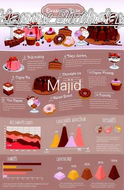 Happy Birthday Cake for Majid
